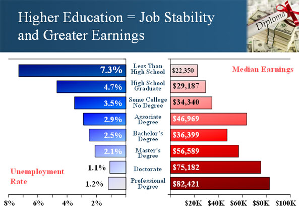 Higher Education = Job Stability and Greater Earnings